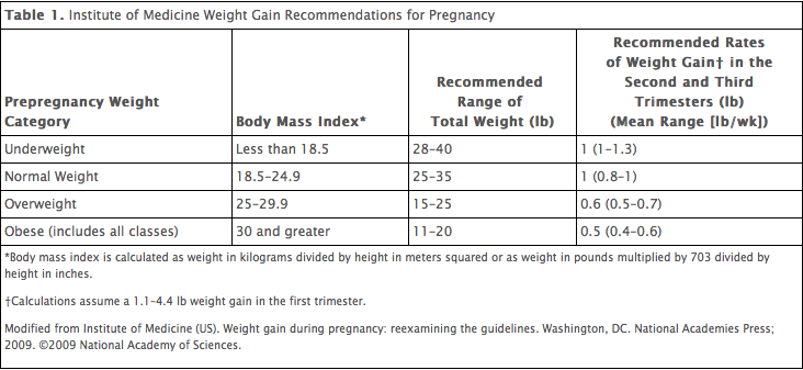 Institue of Medicine Maternal Weight Gain